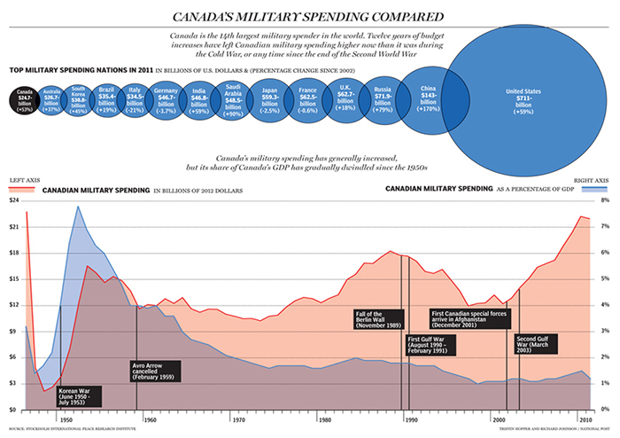 Graphic of Canada's Military Spending Compared