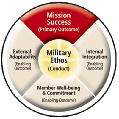 Military Ethos (Conduct)