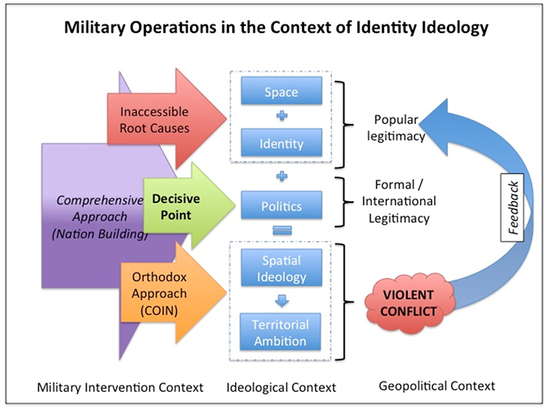 Military operations in the context of identity ideology