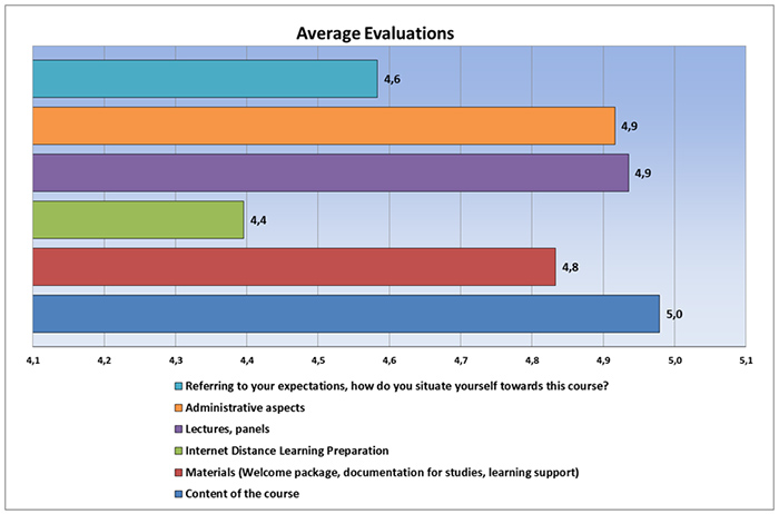 Average Evaluations of LOAC Common Module 2017.